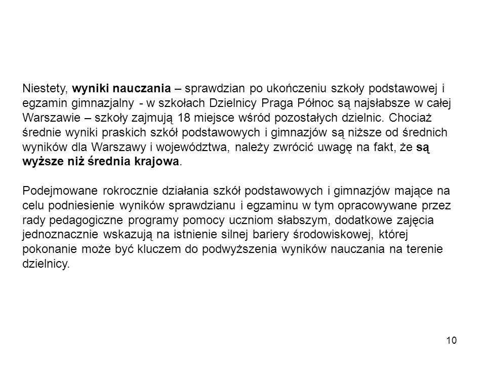 10 Niestety, wyniki nauczania – sprawdzian po ukończeniu szkoły podstawowej i egzamin gimnazjalny - w szkołach Dzielnicy Praga Północ są najsłabsze w całej Warszawie – szkoły zajmują 18 miejsce wśród pozostałych dzielnic.
