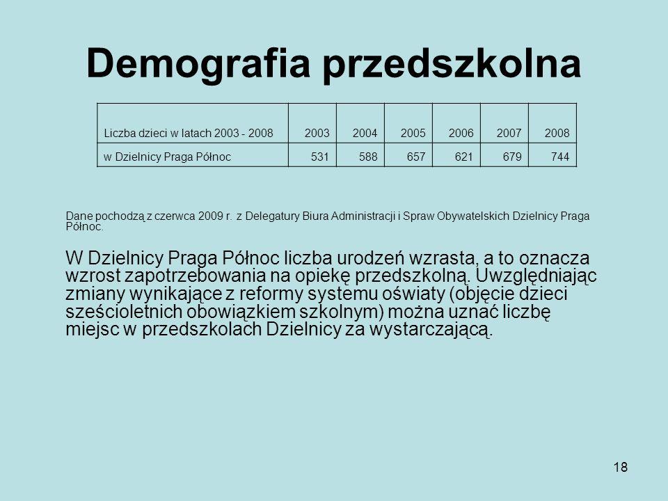 18 Demografia przedszkolna Dane pochodzą z czerwca 2009 r.
