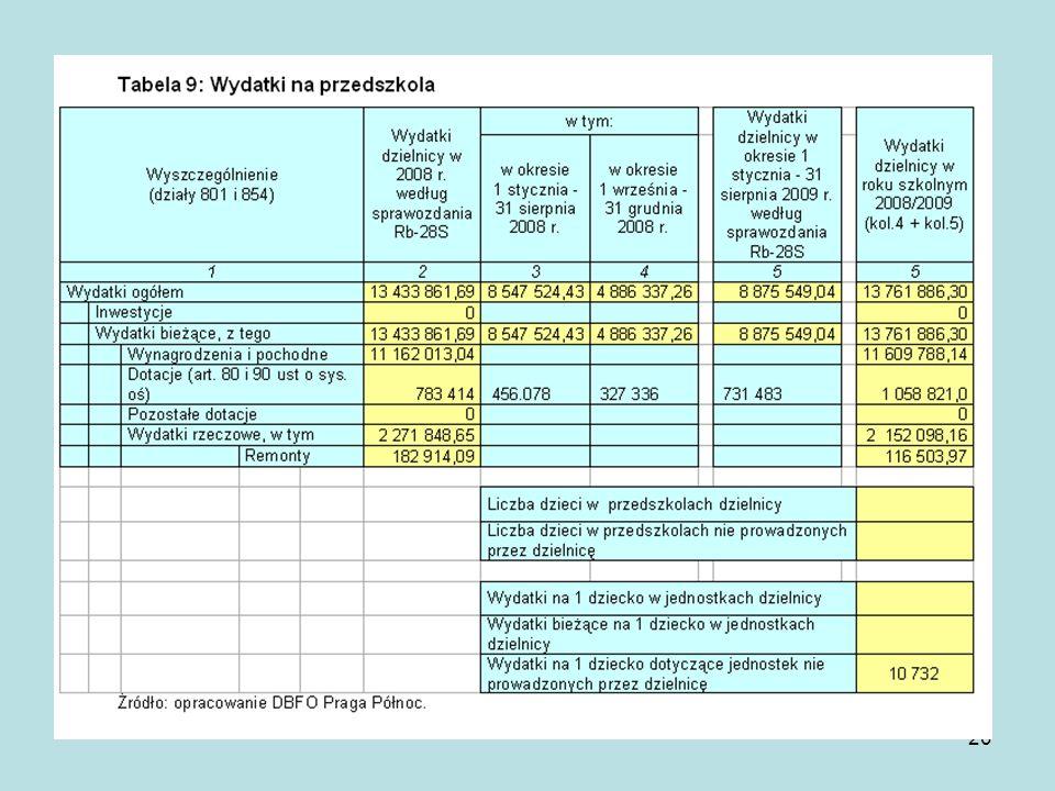 21 Sieć szkół podstawowych w Dzielnicy Praga Północ została ukształtowana w 1999 roku w wyniku zmian związanych z wprowadzeniem reformy systemu edukacji.