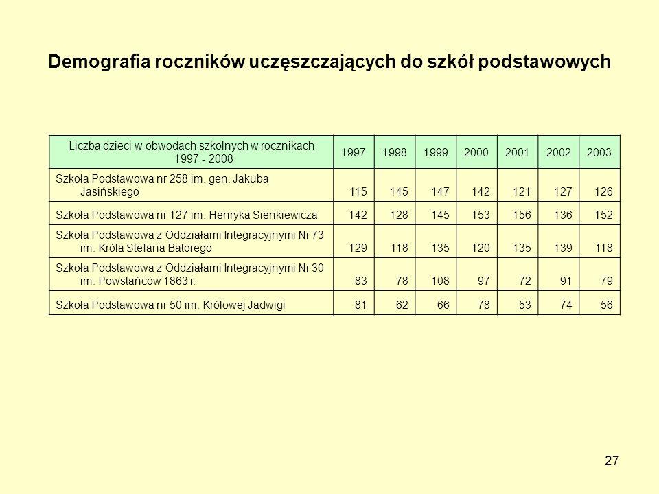 27 Liczba dzieci w obwodach szkolnych w rocznikach 1997 - 2008 1997199819992000200120022003 Szkoła Podstawowa nr 258 im.