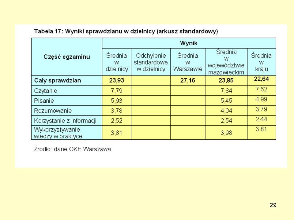 30 Wyniki sprawdzianu W roku szkolnym 2008/2009, w wyniku zmian w teście, w porównaniu do roku 2007/2008, nastąpił ogólny spadek wyników dla Warszawy o 2,07 punktu a w Dzielnicy Praga Północ tylko o 1,79 punktu.