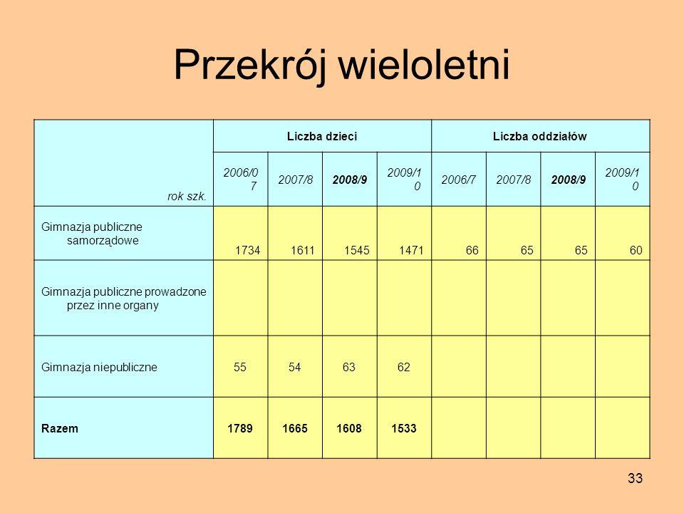 33 Przekrój wieloletni rok szk.