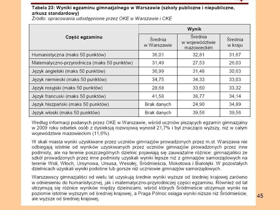 46 Poziom wykształcenia mieszkańców Dzielnicy Praga Północ w porównaniu z Dzielnicą Śródmieście m.