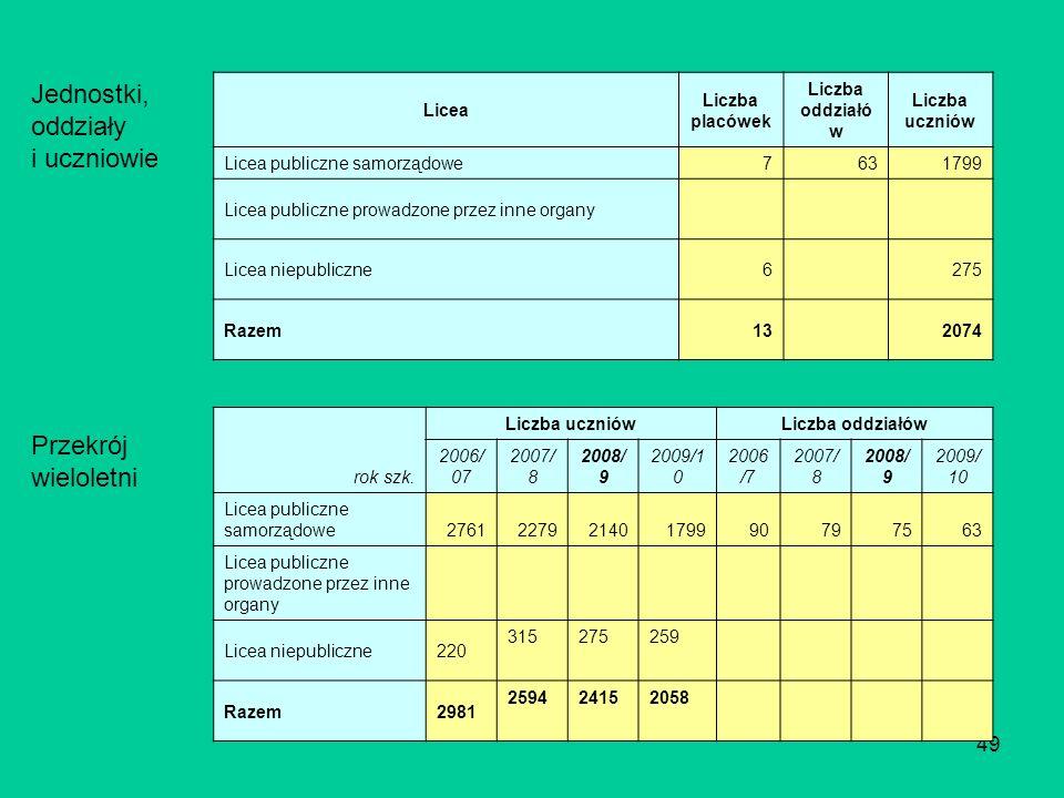 49 Licea Liczba placówek Liczba oddziałó w Liczba uczniów Licea publiczne samorządowe 7631799 Licea publiczne prowadzone przez inne organy Licea niepubliczne6275 Razem132074 rok szk.