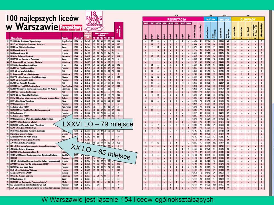 57 LXXVI LO – 79 miejsce XX LO – 85 miejsce W Warszawie jest łącznie 154 liceów ogólnokształcących