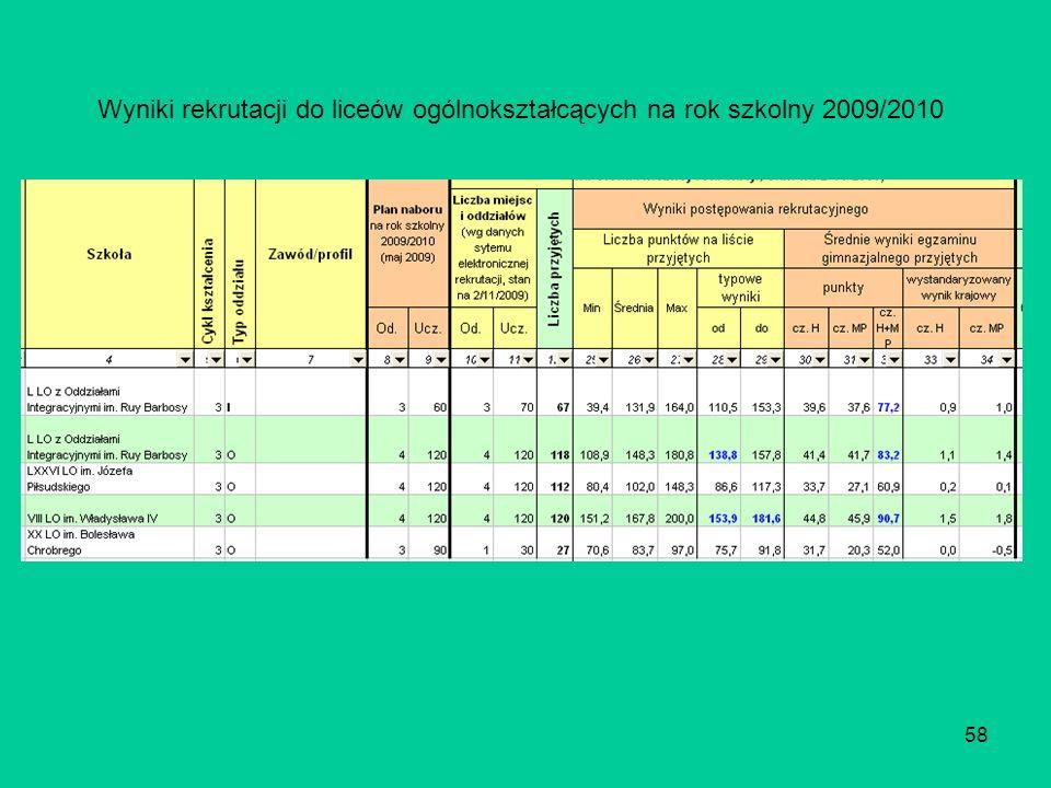 58 Wyniki rekrutacji do liceów ogólnokształcących na rok szkolny 2009/2010