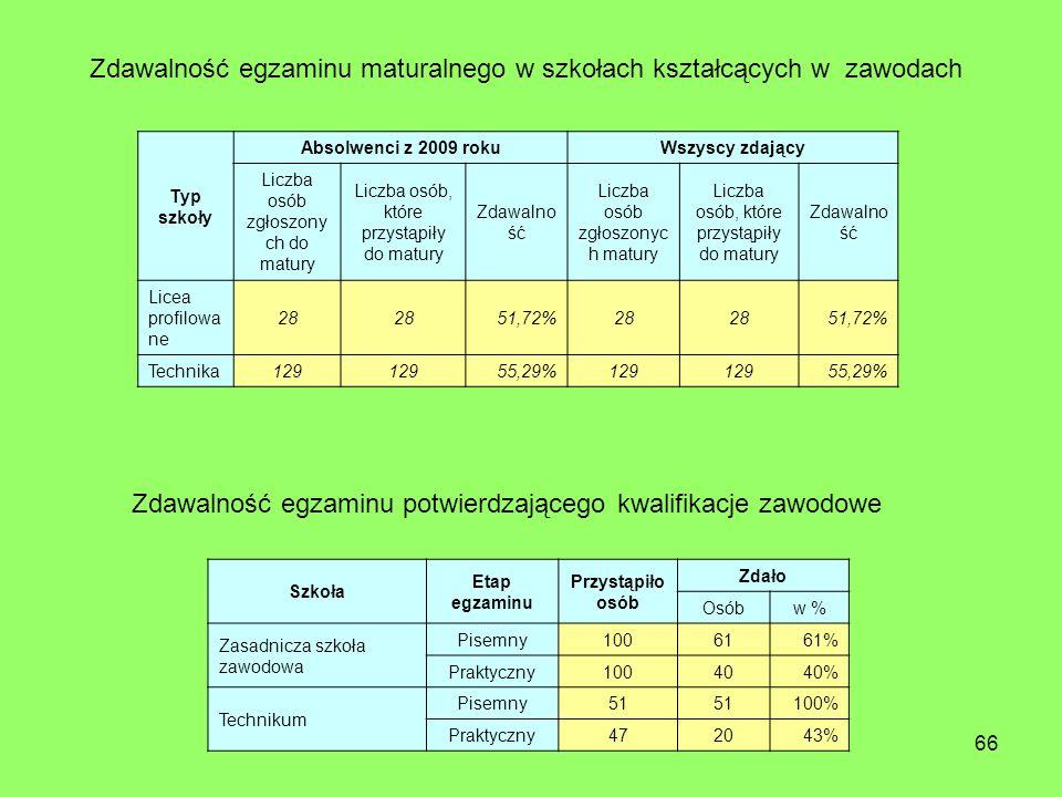 66 Typ szkoły Absolwenci z 2009 rokuWszyscy zdający Liczba osób zgłoszony ch do matury Liczba osób, które przystąpiły do matury Zdawalno ść Liczba osób zgłoszonyc h matury Liczba osób, które przystąpiły do matury Zdawalno ść Licea profilowa ne 28 51,72%28 51,72% Technika129 55,29%129 55,29% Szkoła Etap egzaminu Przystąpiło osób Zdało Osóbw % Zasadnicza szkoła zawodowa Pisemny1006161% Praktyczny1004040% Technikum Pisemny51 100% Praktyczny472043% Zdawalność egzaminu potwierdzającego kwalifikacje zawodowe Zdawalność egzaminu maturalnego w szkołach kształcących w zawodach