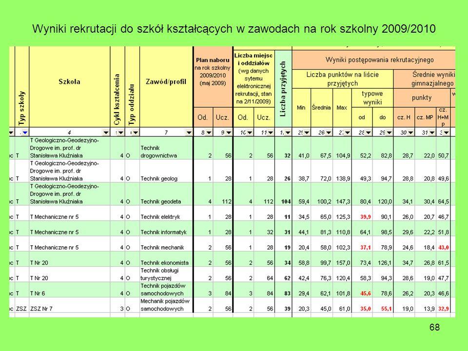 68 Wyniki rekrutacji do szkół kształcących w zawodach na rok szkolny 2009/2010
