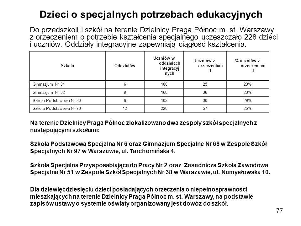 77 Dzieci o specjalnych potrzebach edukacyjnych Do przedszkoli i szkół na terenie Dzielnicy Praga Północ m.