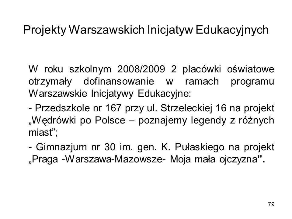 79 Projekty Warszawskich Inicjatyw Edukacyjnych W roku szkolnym 2008/2009 2 placówki oświatowe otrzymały dofinansowanie w ramach programu Warszawskie Inicjatywy Edukacyjne: - Przedszkole nr 167 przy ul.
