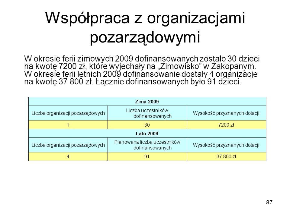 87 Współpraca z organizacjami pozarządowymi W okresie ferii zimowych 2009 dofinansowanych zostało 30 dzieci na kwotę 7200 zł, które wyjechały na Zimowisko w Zakopanym.