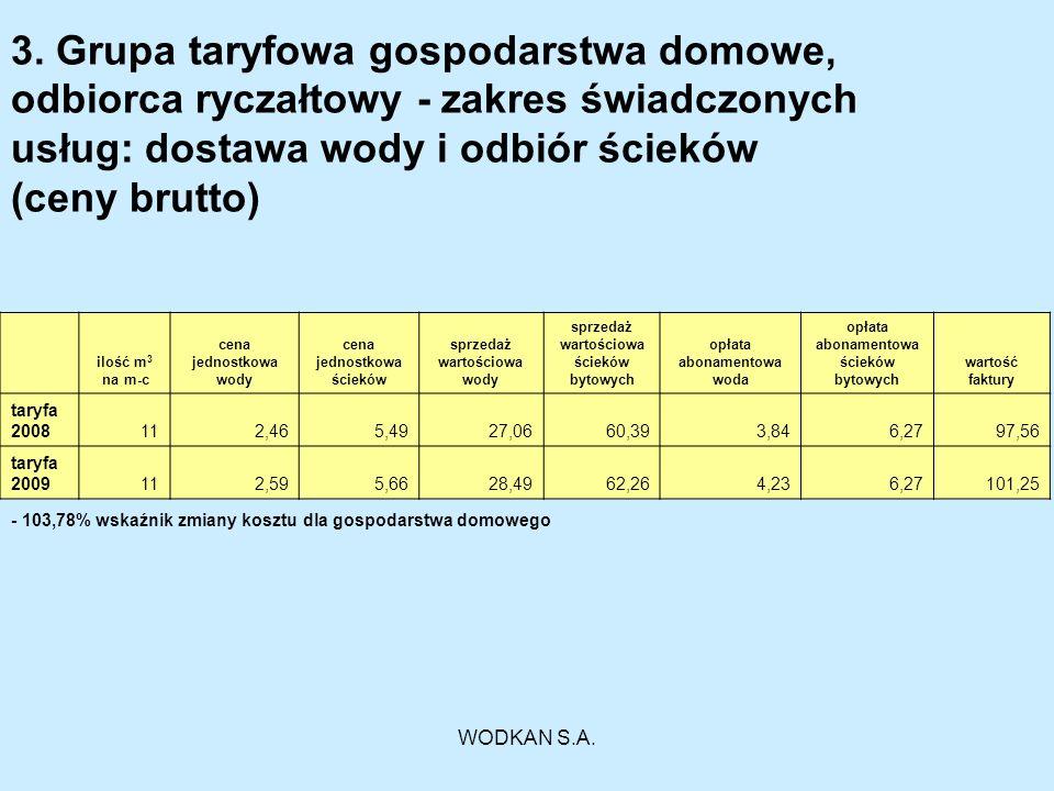 WODKAN S.A. 3. Grupa taryfowa gospodarstwa domowe, odbiorca ryczałtowy - zakres świadczonych usług: dostawa wody i odbiór ścieków (ceny brutto) ilość