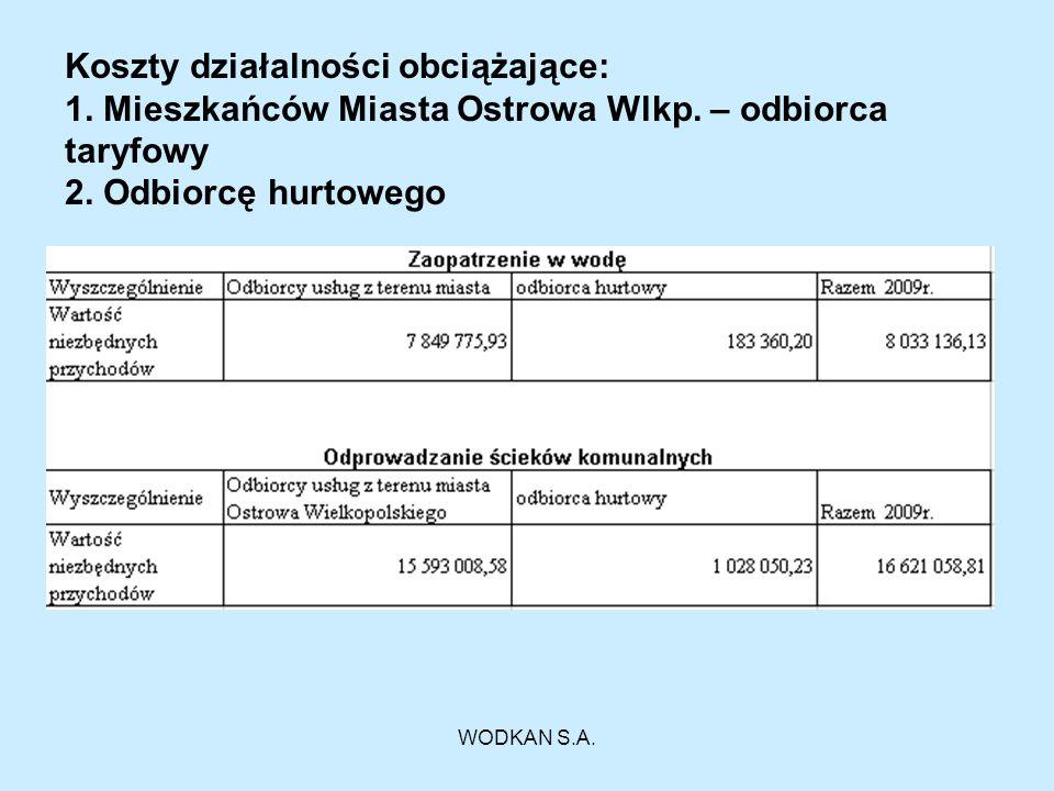 WODKAN S.A. Koszty działalności obciążające: 1. Mieszkańców Miasta Ostrowa Wlkp. – odbiorca taryfowy 2. Odbiorcę hurtowego