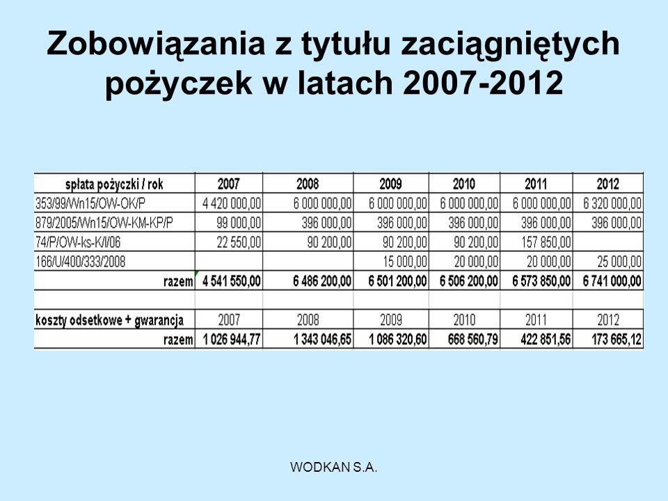 WODKAN S.A. Zobowiązania z tytułu zaciągniętych pożyczek w latach 2007-2012