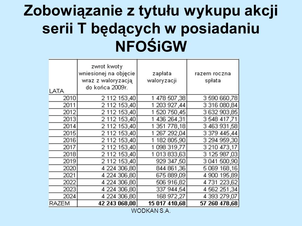 WODKAN S.A. Zobowiązanie z tytułu wykupu akcji serii T będących w posiadaniu NFOŚiGW