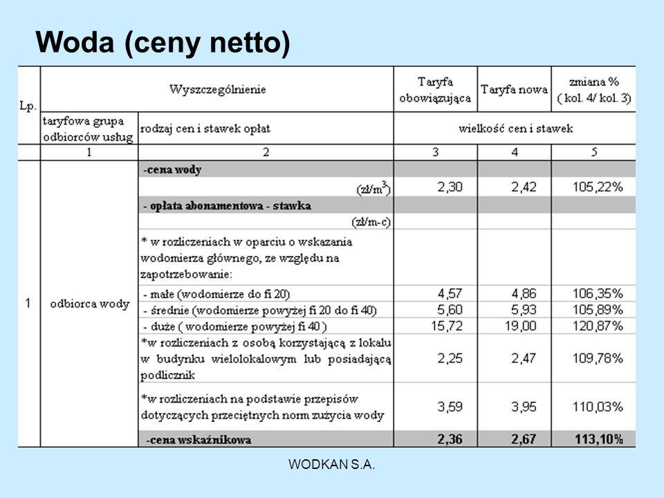 WODKAN S.A. Ścieki komunalne (ceny netto)