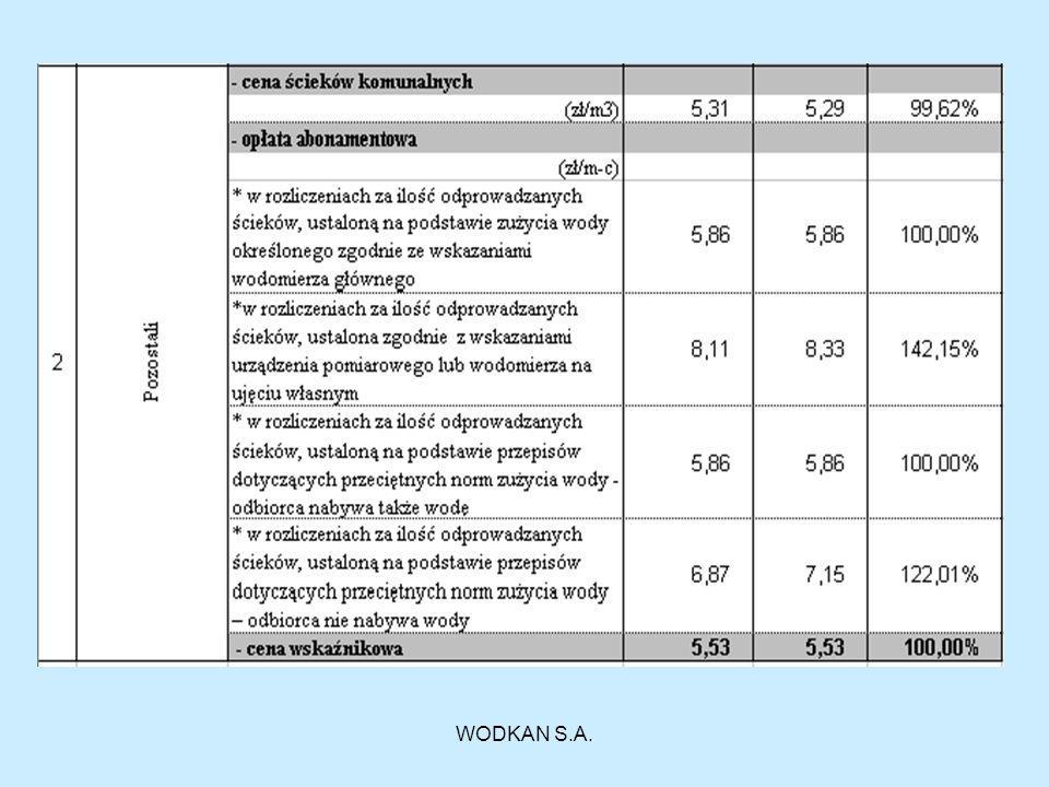 Ścieki opadowe i roztopowe (ceny netto)