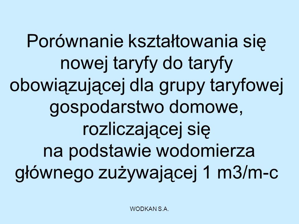 WODKAN S.A.