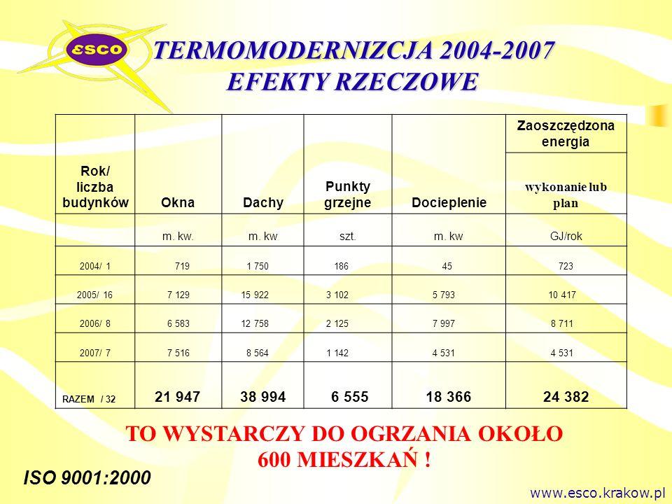 ISO 9001:2000 TERMOMODERNIZCJA 2004-2007 EFEKTY RZECZOWE TO WYSTARCZY DO OGRZANIA OKOŁO 600 MIESZKAŃ ! www.esco.krakow.pl Rok/ liczba budynkówOknaDach