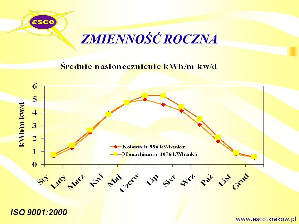 ISO 9001:2000 ZMIENNOŚĆ ROCZNA www.esco.krakow.pl