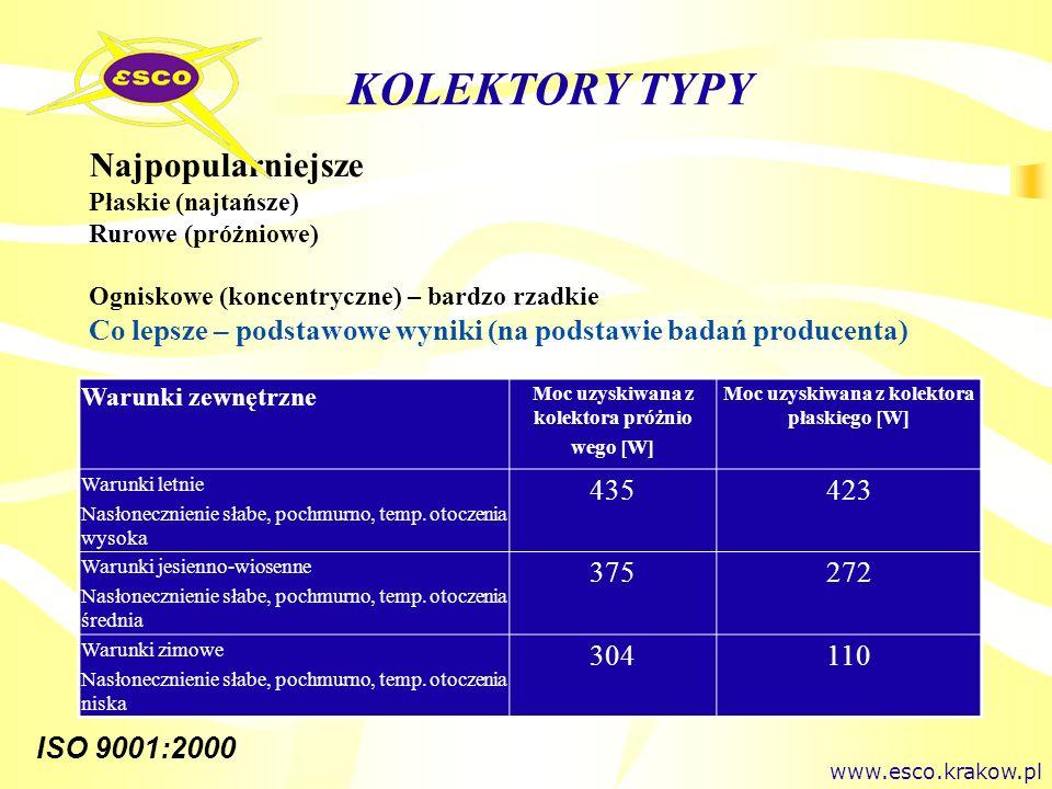 ISO 9001:2000 KOLEKTORY TYPY Najpopularniejsze Płaskie (najtańsze) Rurowe (próżniowe) Ogniskowe (koncentryczne) – bardzo rzadkie Co lepsze – podstawow