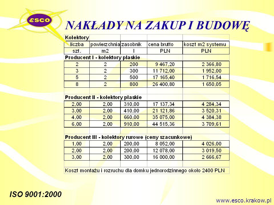 ISO 9001:2000 NAKŁADY NA ZAKUP I BUDOWĘ www.esco.krakow.pl