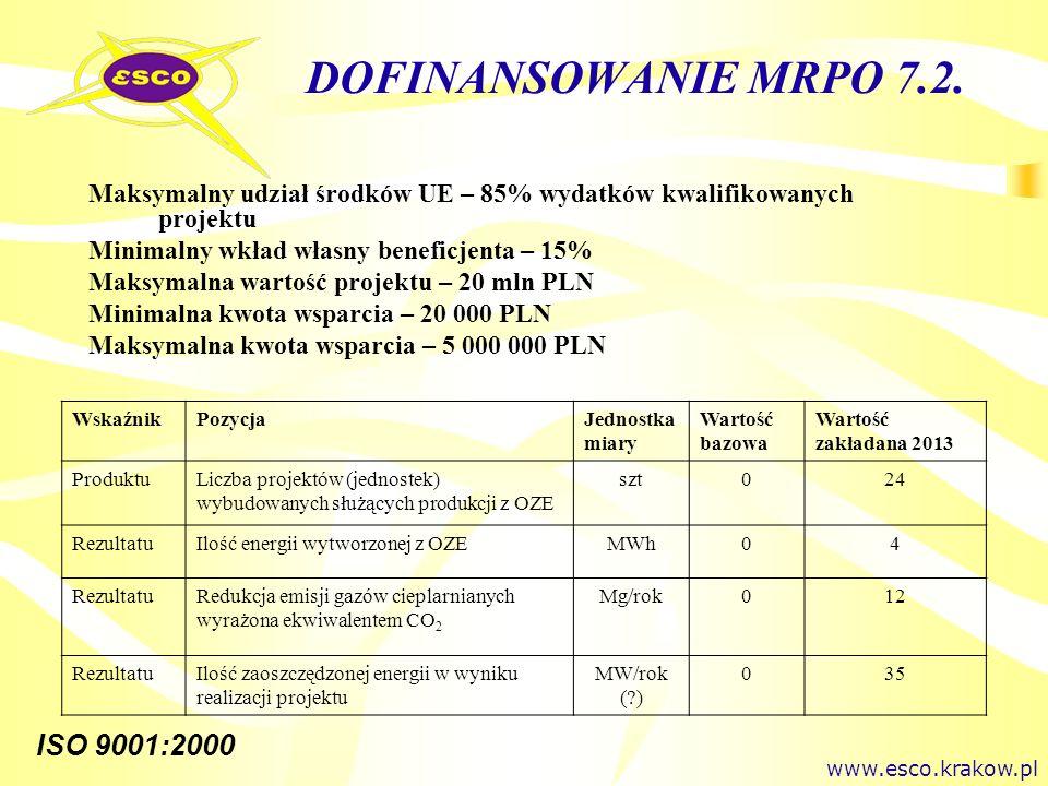 ISO 9001:2000 DOFINANSOWANIE MRPO 7.2. Maksymalny udział środków UE – 85% wydatków kwalifikowanych projektu Minimalny wkład własny beneficjenta – 15%