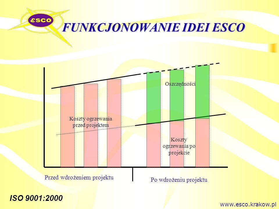 ISO 9001:2000 FINANSOWANIE W FORMULE ESCO Przed projektemW trakcie i po projekcie 100% spodziewanych oszczędności 80% spodziewanych oszczędności Zużycie energii oszczęd ności Zapłata esco Zużycie energii Koszty energii Czas www.esco.krakow.pl
