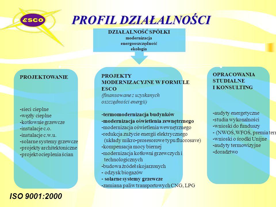 ISO 9001:2000 PROFIL DZIAŁALNOŚCI DZIAŁALNOŚĆ SPÓŁKI modernizacja energooszczędność ekologia PROJEKTOWANIE -sieci cieplne -węzły cieplne -kotłownie gr