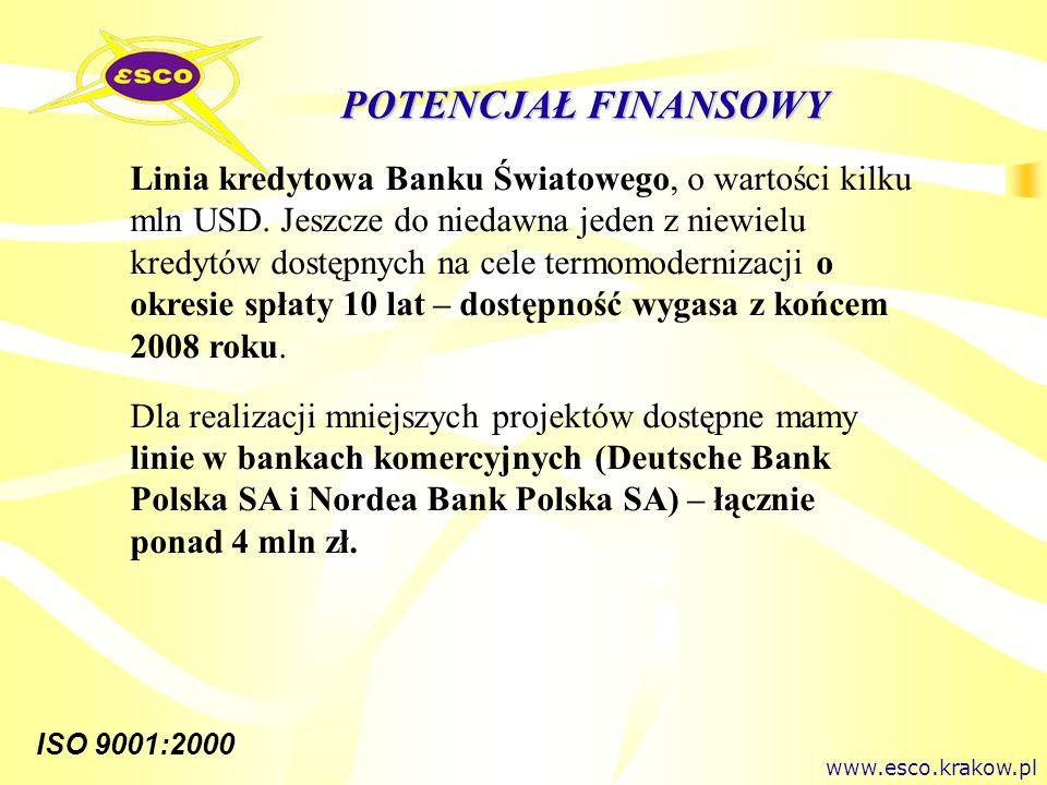 ISO 9001:2000 POTENCJAŁ FINANSOWY Linia kredytowa Banku Światowego, o wartości kilku mln USD. Jeszcze do niedawna jeden z niewielu kredytów dostępnych