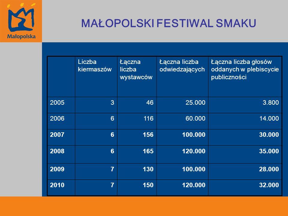 Liczba kiermaszów Łączna liczba wystawców Łączna liczba odwiedzających Łączna liczba głosów oddanych w plebiscycie publiczności 200534625.0003.800 200