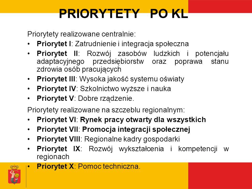 PRIORYTETY PO KL Priorytety realizowane centralnie: Priorytet I: Zatrudnienie i integracja społeczna Priorytet II: Rozwój zasobów ludzkich i potencjał