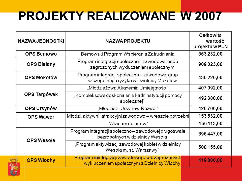 PROJEKTY REALIZOWANE W 2007 NAZWA JEDNOSTKINAZWA PROJEKTU Całkowita wartość projektu w PLN OPS BemowoBemowski Program Wspierania Zatrudnienia863 232,0