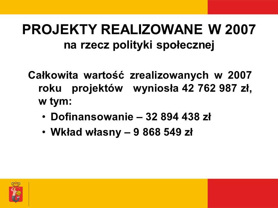 PROJEKTY REALIZOWANE W 2007 na rzecz polityki społecznej Całkowita wartość zrealizowanych w 2007 roku projektów wyniosła 42 762 987 zł, w tym: Dofinan