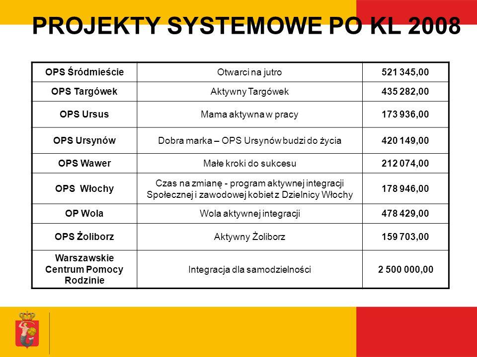 PROJEKTY SYSTEMOWE PO KL 2008 OPS ŚródmieścieOtwarci na jutro521 345,00 OPS TargówekAktywny Targówek435 282,00 OPS UrsusMama aktywna w pracy173 936,00