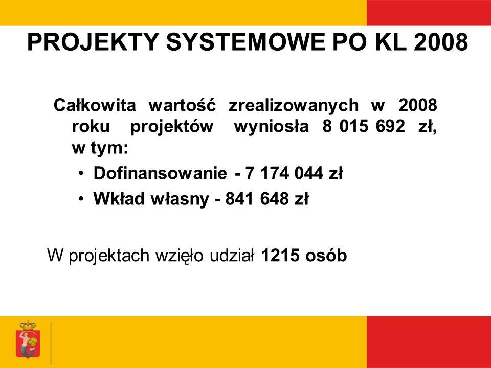 PROJEKTY SYSTEMOWE PO KL 2008 Całkowita wartość zrealizowanych w 2008 roku projektów wyniosła 8 015 692 zł, w tym: Dofinansowanie - 7 174 044 zł Wkład