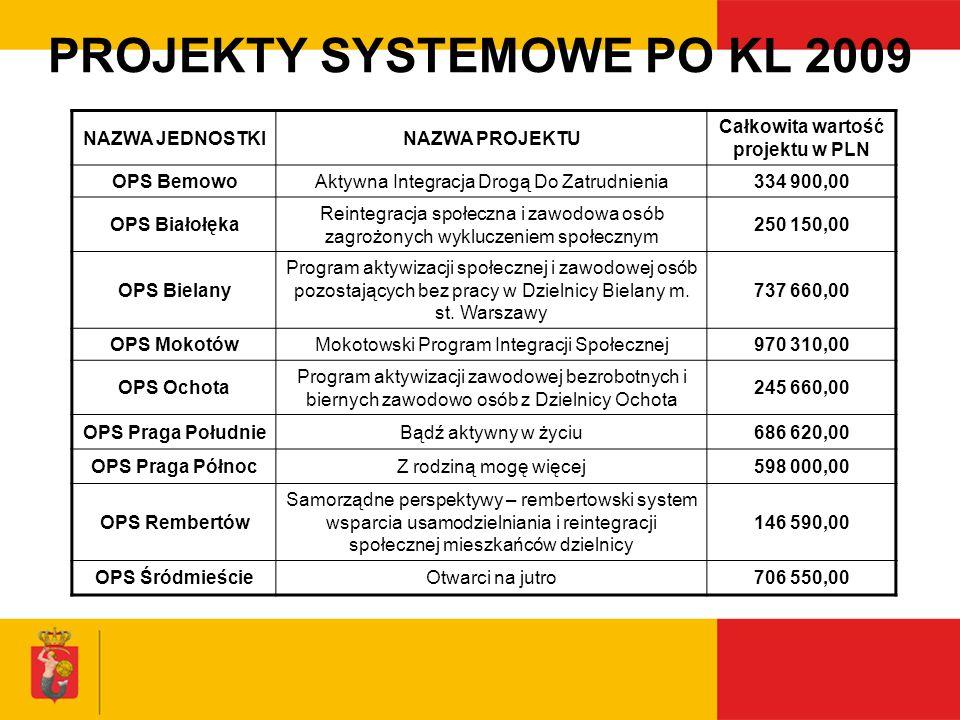 PROJEKTY SYSTEMOWE PO KL 2009 NAZWA JEDNOSTKINAZWA PROJEKTU Całkowita wartość projektu w PLN OPS BemowoAktywna Integracja Drogą Do Zatrudnienia334 900