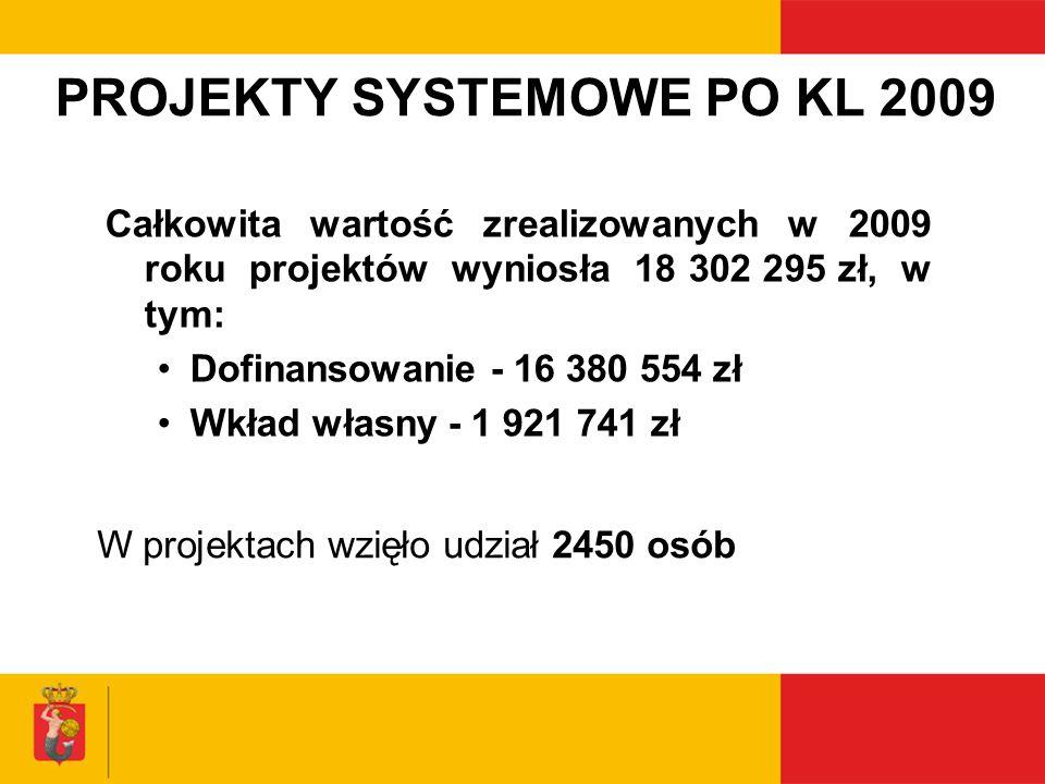 PROJEKTY SYSTEMOWE PO KL 2009 Całkowita wartość zrealizowanych w 2009 roku projektów wyniosła 18 302 295 zł, w tym: Dofinansowanie - 16 380 554 zł Wkł