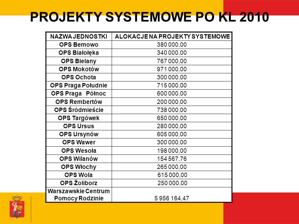 PROJEKTY SYSTEMOWE PO KL 2010 NAZWA JEDNOSTKI ALOKACJE NA PROJEKTY SYSTEMOWE OPS Bemowo380 000,00 OPS Białołęka340 000,00 OPS Bielany767 000,00 OPS Mo