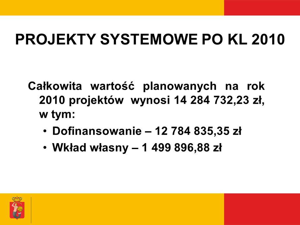 PROJEKTY SYSTEMOWE PO KL 2010 Całkowita wartość planowanych na rok 2010 projektów wynosi 14 284 732,23 zł, w tym: Dofinansowanie – 12 784 835,35 zł Wk