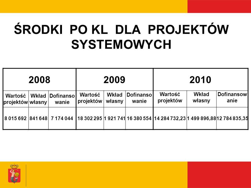 ŚRODKI PO KL DLA PROJEKTÓW SYSTEMOWYCH 200820092010 Wartość projektów Wkład własny Dofinanso wanie Wartość projektów Wkład własny Dofinanso wanie Wart