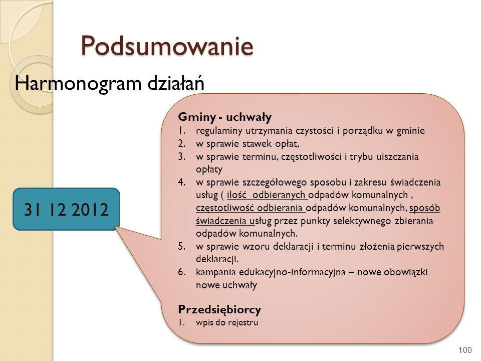 Podsumowanie Harmonogram działań 100 31 12 2012 Gminy - uchwały 1.regulaminy utrzymania czystości i porządku w gminie 2.w sprawie stawek opłat, 3.w sp