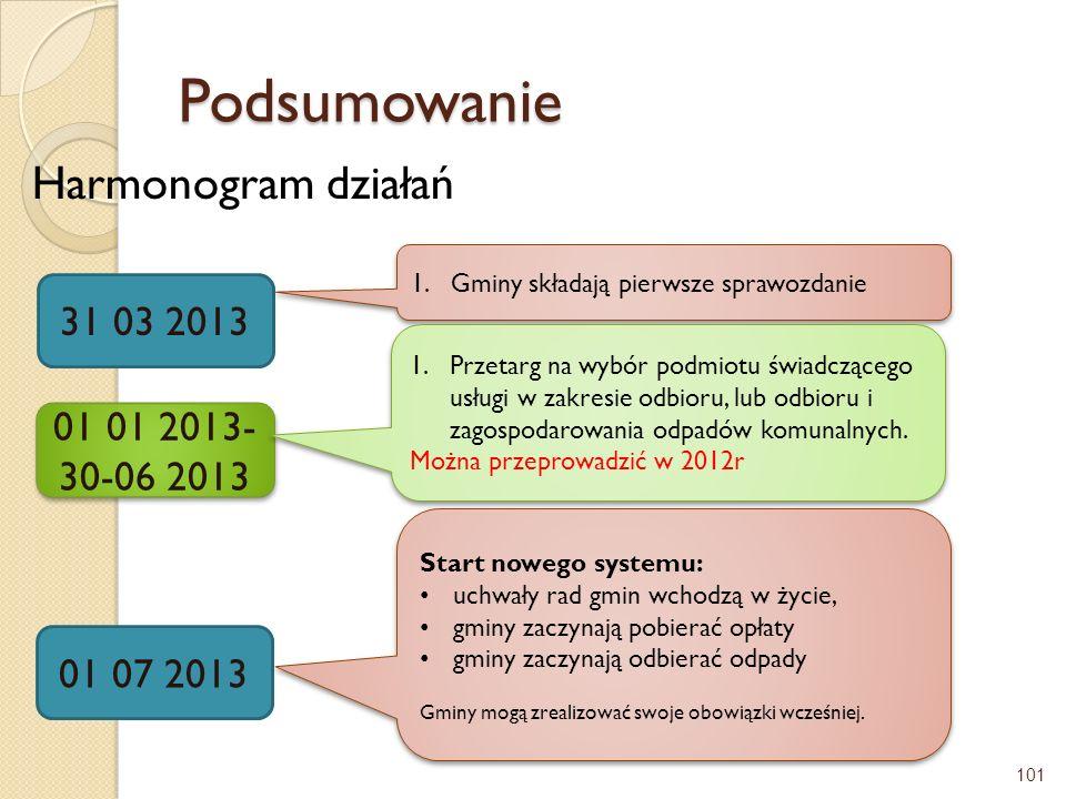 Podsumowanie Harmonogram działań 101 31 03 2013 01 01 2013- 30-06 2013 01 07 2013 1.Gminy składają pierwsze sprawozdanie 1.Przetarg na wybór podmiotu
