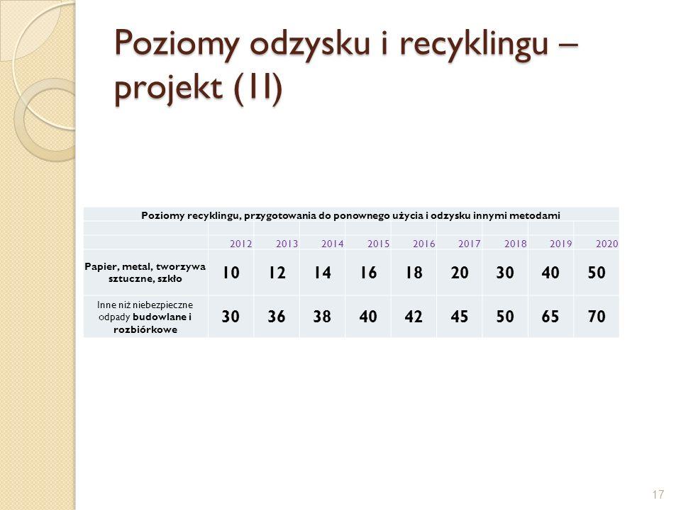 Poziomy odzysku i recyklingu – projekt (1I) Poziomy recyklingu, przygotowania do ponownego użycia i odzysku innymi metodami 20122013201420152016201720