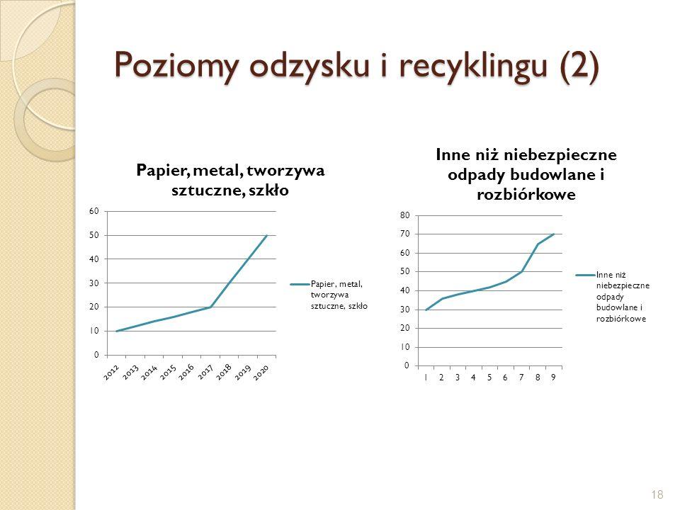 Poziomy odzysku i recyklingu (2) 18