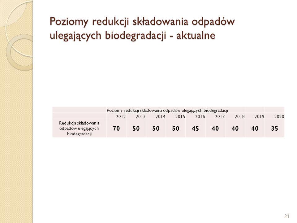 Poziomy redukcji składowania odpadów ulegających biodegradacji - aktualne Poziomy redukcji składowania odpadów ulegających biodegradacji 2012201320142