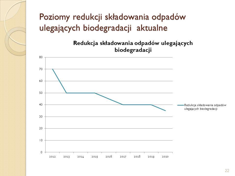 Poziomy redukcji składowania odpadów ulegających biodegradacji aktualne 22