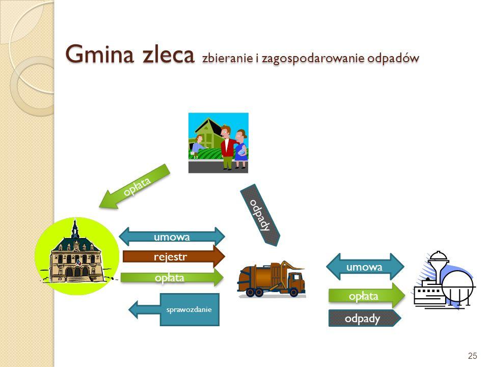 Gmina zleca zbieranie i zagospodarowanie odpadów 25 rejestr umowa opłata odpady umowa opłata sprawozdanie