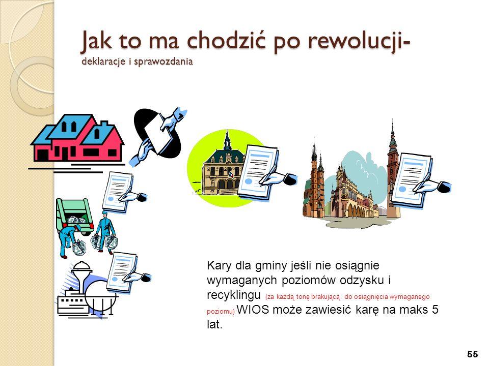 Jak to ma chodzić po rewolucji- deklaracje i sprawozdania 55 Kary dla gminy jeśli nie osiągnie wymaganych poziomów odzysku i recyklingu (za każdą tonę
