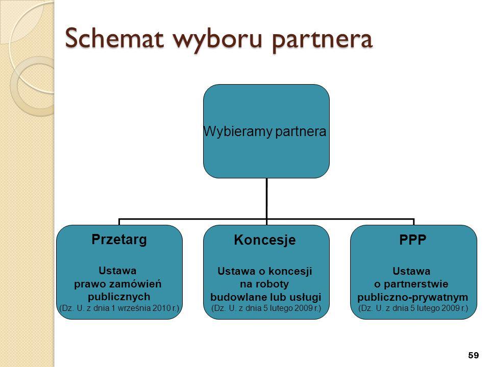 59 Schemat wyboru partnera Wybieramy partnera Przetarg Ustawa prawo zamówień publicznych (Dz. U. z dnia 1 września 2010 r.) Koncesje Ustawa o koncesji